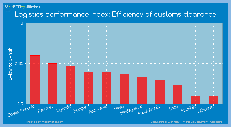 Logistics performance index: Efficiency of customs clearance of Malta