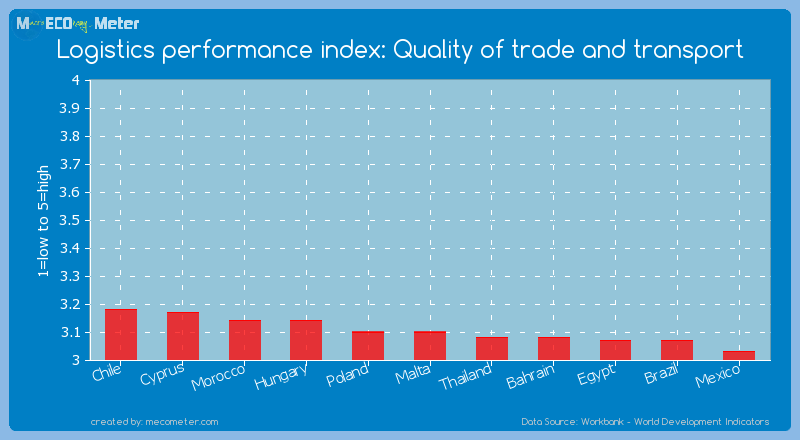 Logistics performance index: Quality of trade and transport of Malta