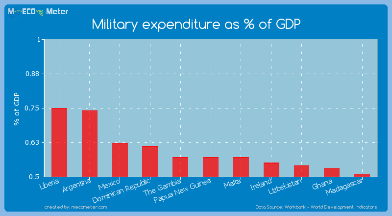 Military expenditure as % of GDP of Malta
