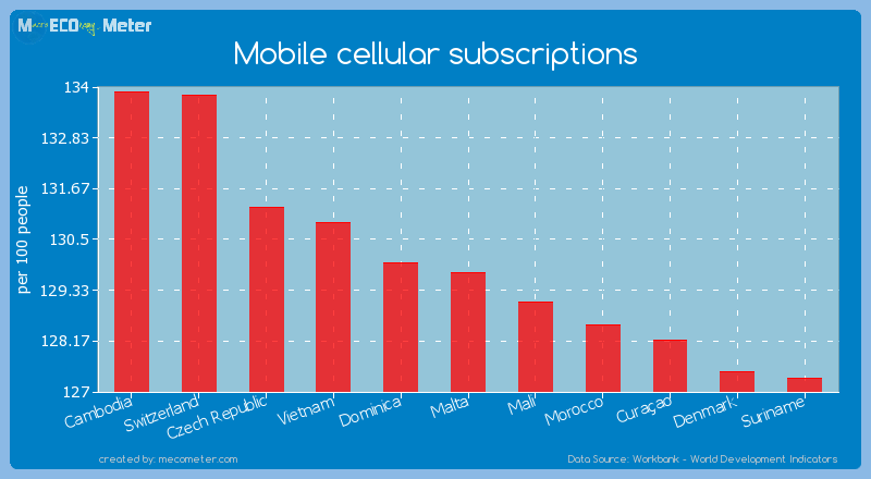 Mobile cellular subscriptions of Malta