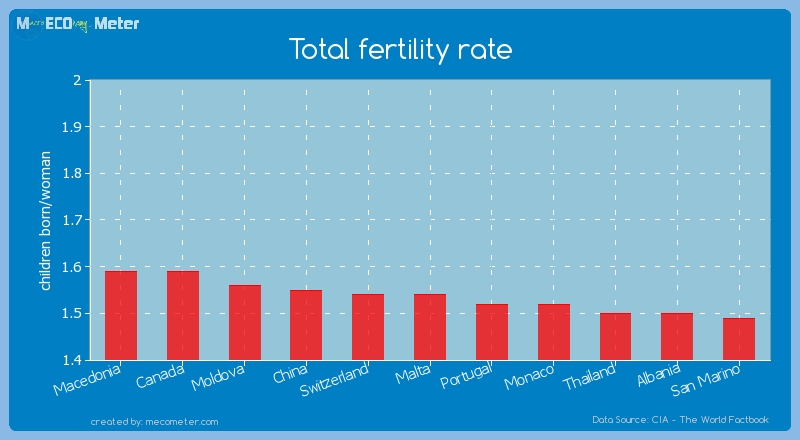 Total fertility rate of Malta