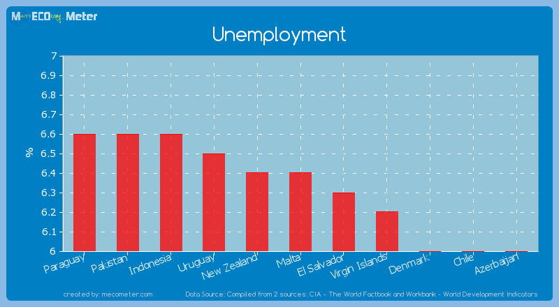 Unemployment of Malta