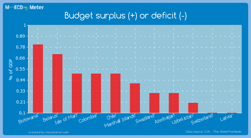 Budget surplus (+) or deficit (-) of Marshall Islands