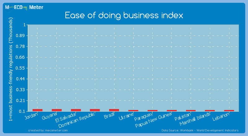 Ease of doing business index of Marshall Islands