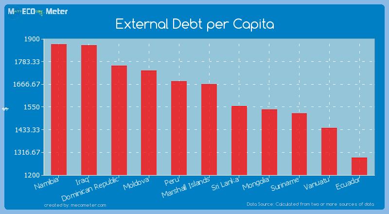 External Debt per Capita of Marshall Islands