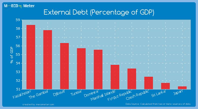 External Debt (Percentage of GDP) of Marshall Islands