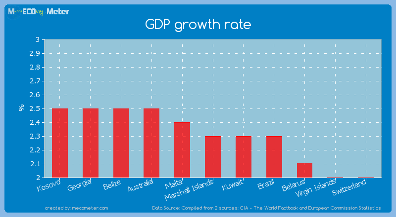 GDP growth rate of Marshall Islands