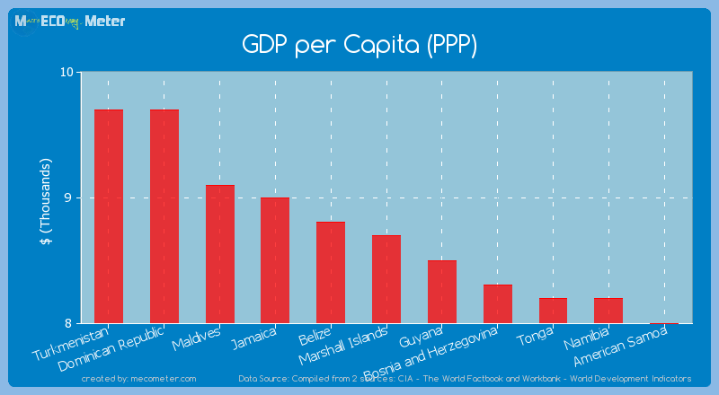 GDP per Capita (PPP) of Marshall Islands