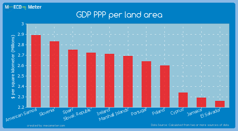 GDP PPP per land area of Marshall Islands