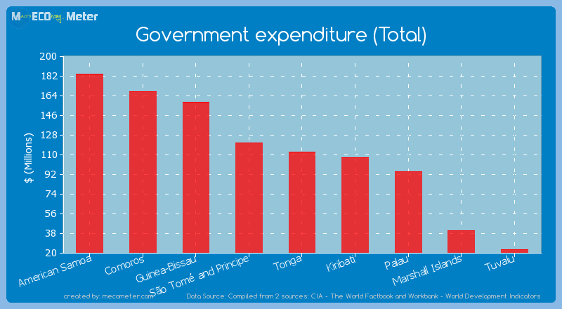 Government expenditure (Total) of Marshall Islands