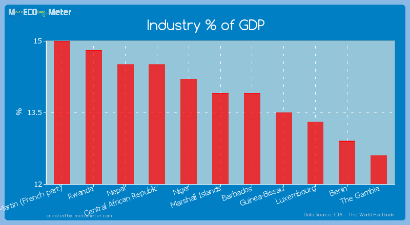 Industry % of GDP of Marshall Islands