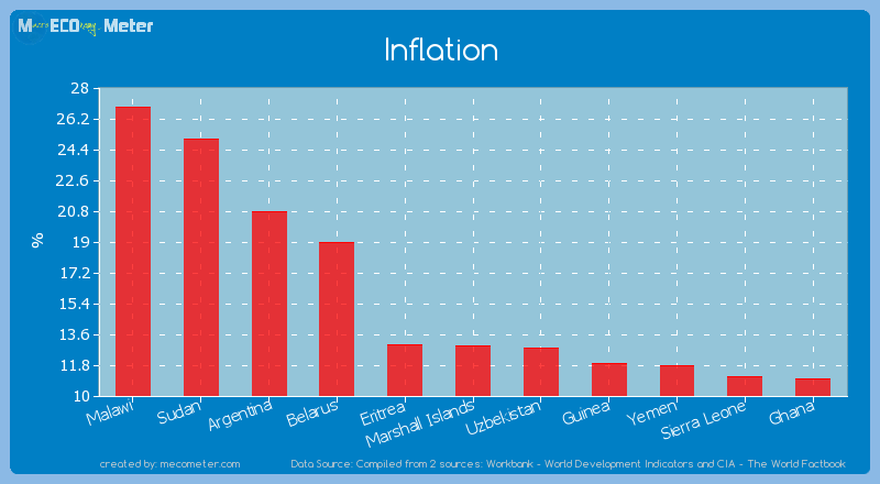 Inflation of Marshall Islands
