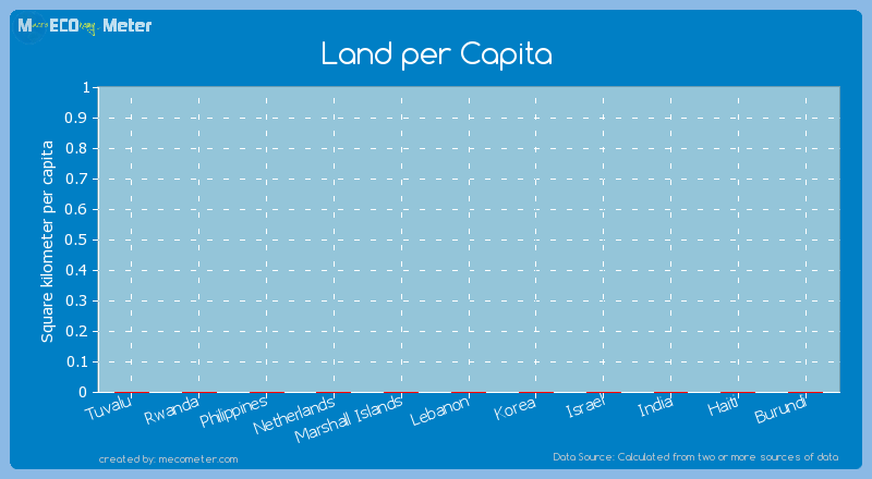 Land per Capita of Marshall Islands