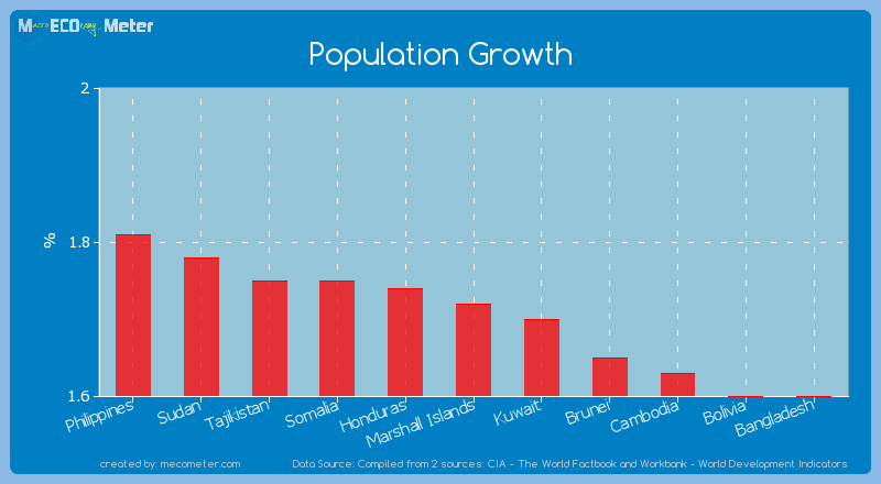 Population Growth of Marshall Islands