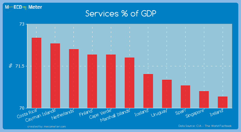Services % of GDP of Marshall Islands