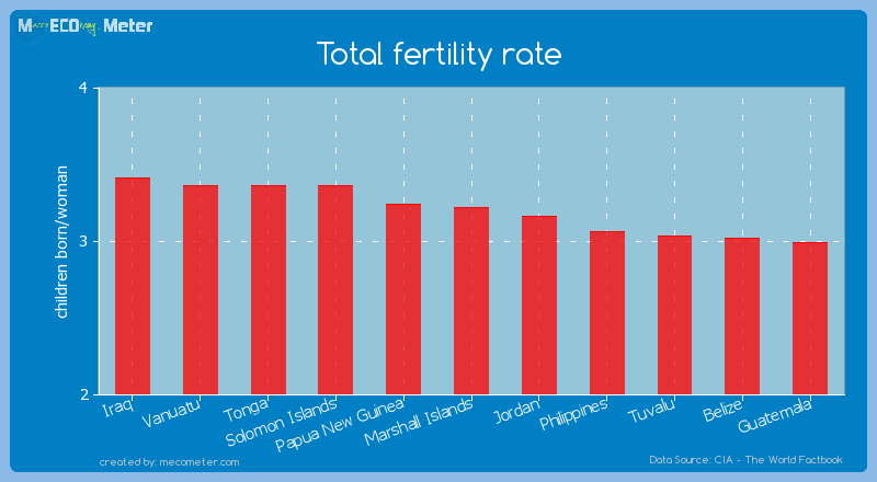 Total fertility rate of Marshall Islands