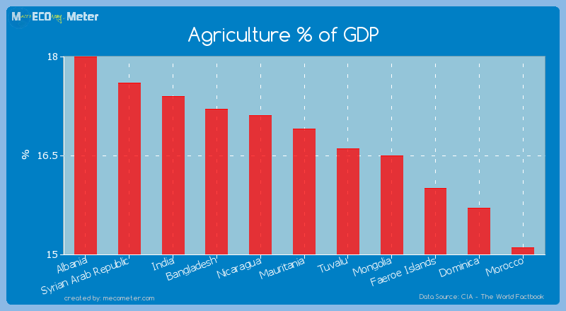 Agriculture % of GDP of Mauritania
