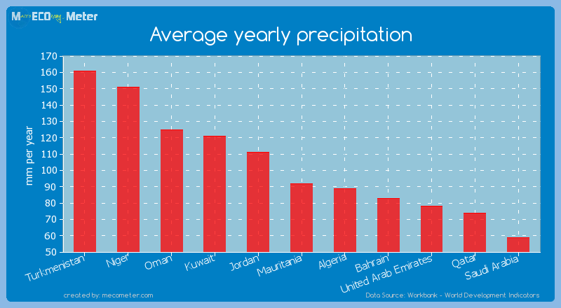 Average yearly precipitation of Mauritania