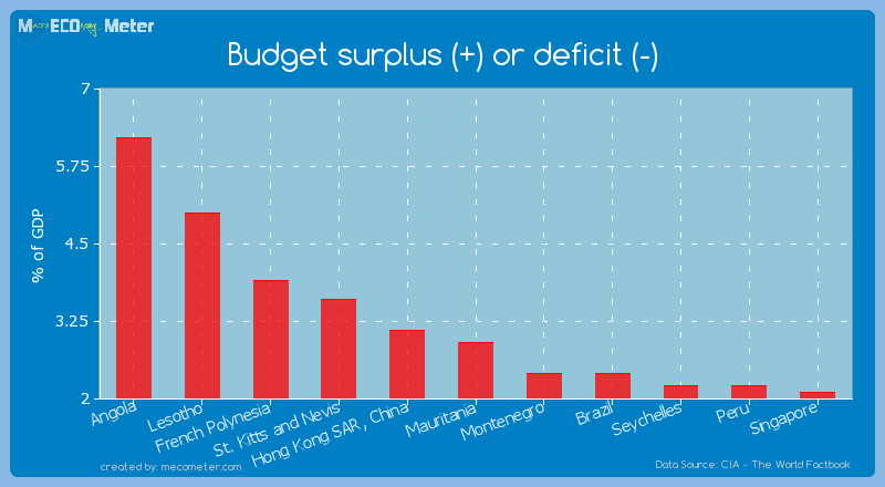 Budget surplus (+) or deficit (-) of Mauritania