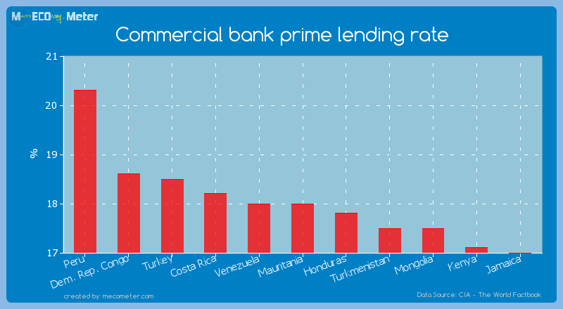 Commercial bank prime lending rate of Mauritania