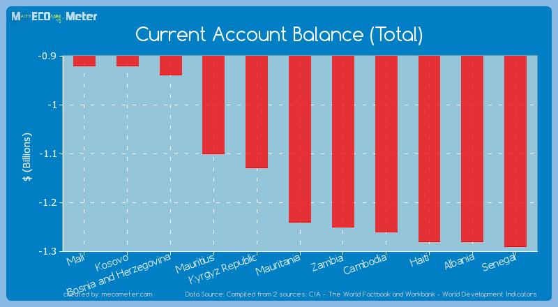 Current Account Balance (Total) of Mauritania