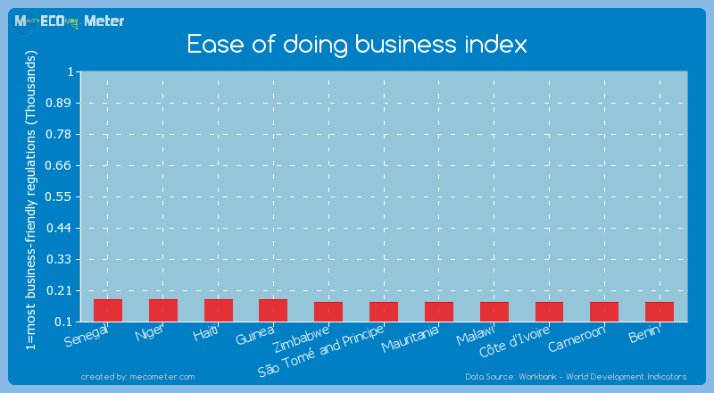 Ease of doing business index of Mauritania