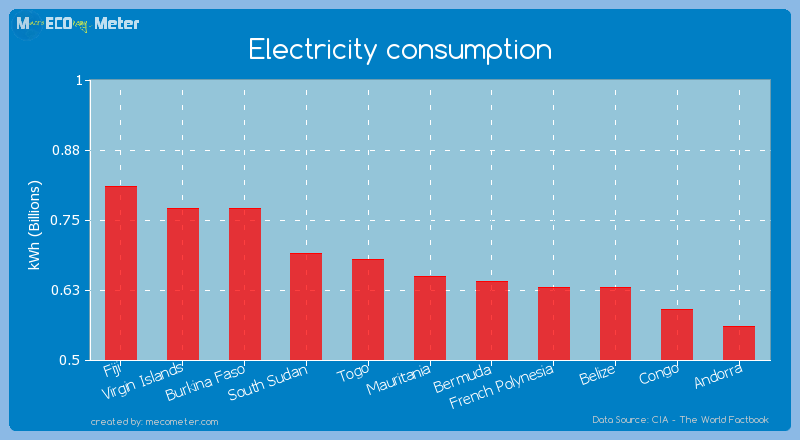 Electricity consumption of Mauritania