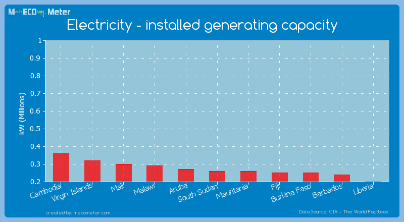 Electricity - installed generating capacity of Mauritania