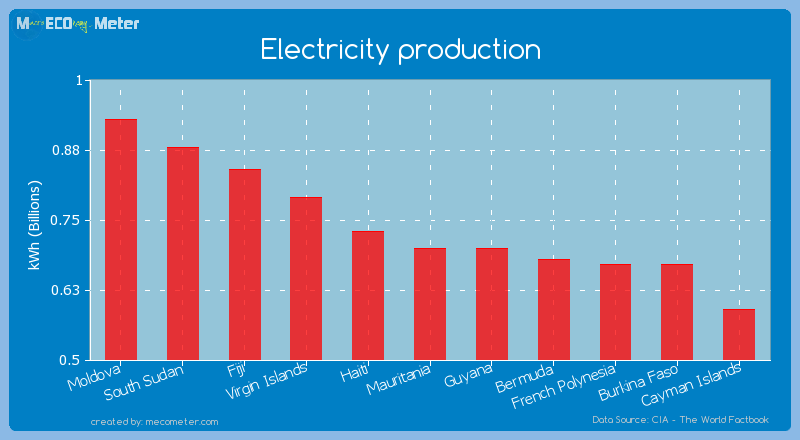 Electricity production of Mauritania