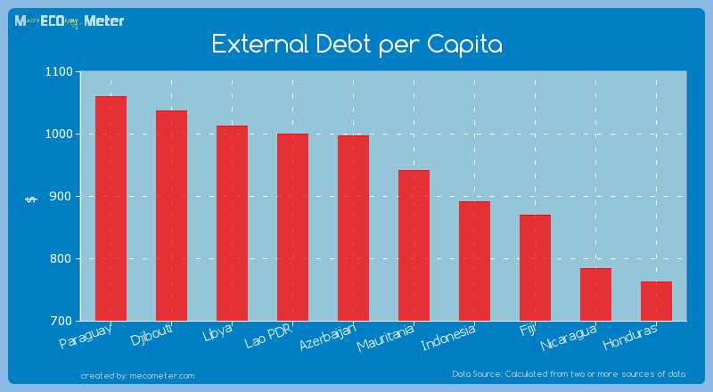 External Debt per Capita of Mauritania