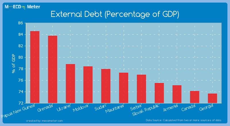 External Debt (Percentage of GDP) of Mauritania