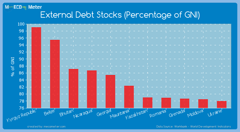 External Debt Stocks (Percentage of GNI) of Mauritania