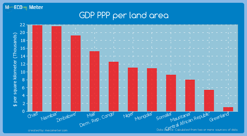 GDP PPP per land area of Mauritania