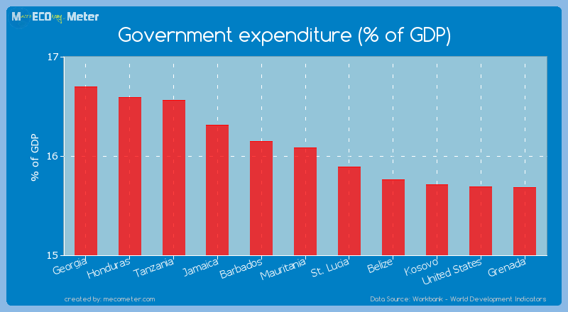 Government expenditure (% of GDP) of Mauritania
