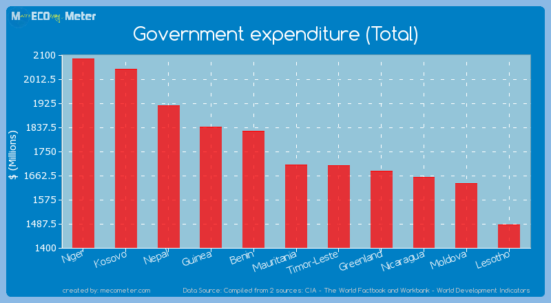Government expenditure (Total) of Mauritania