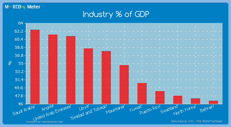 Industry % of GDP of Mauritania