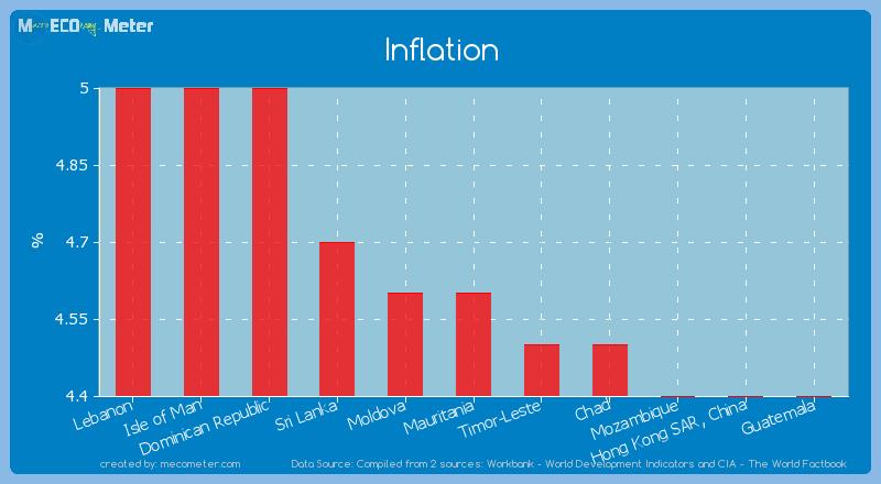 Inflation of Mauritania