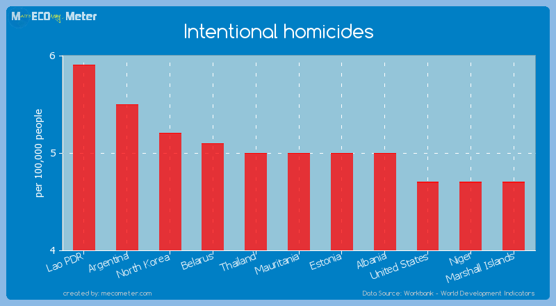 Intentional homicides of Mauritania