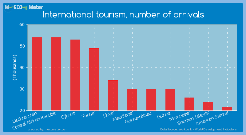 International tourism, number of arrivals of Mauritania