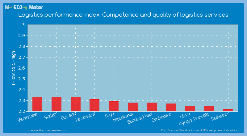 Logistics performance index: Competence and quality of logistics services of Mauritania
