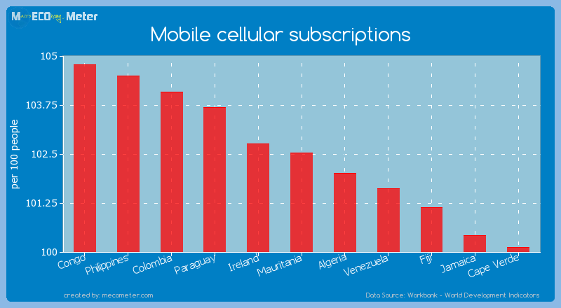 Mobile cellular subscriptions of Mauritania