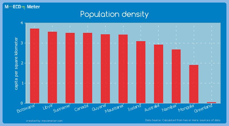 Population density of Mauritania