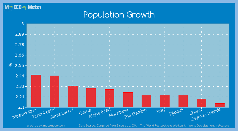 Population Growth of Mauritania