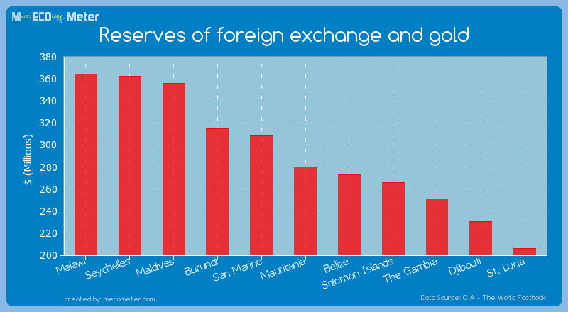 Reserves of foreign exchange and gold of Mauritania