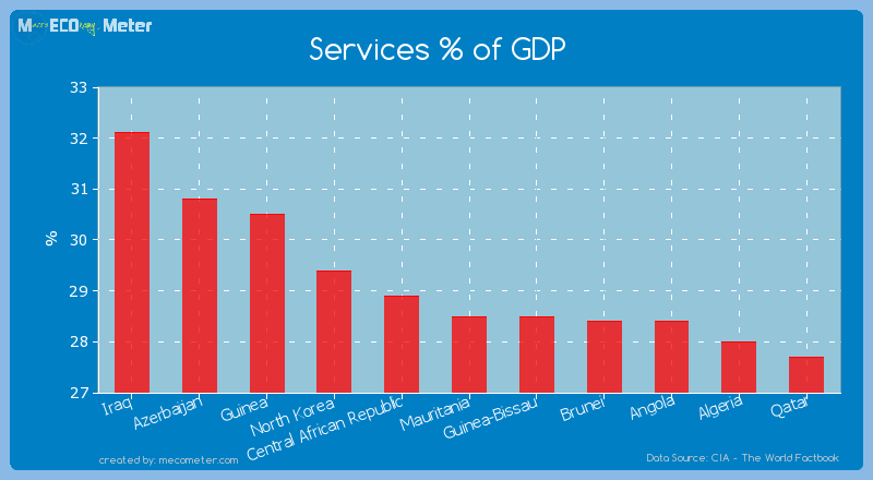 Services % of GDP of Mauritania