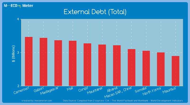 External Debt (Total) of Mauritania