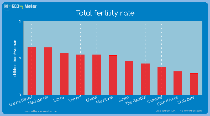 Total fertility rate of Mauritania