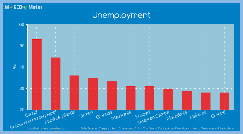 Unemployment of Mauritania