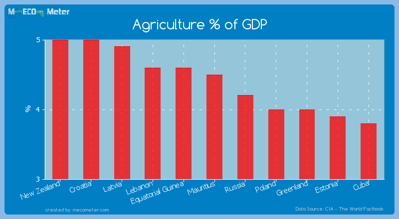 Agriculture % of GDP of Mauritius