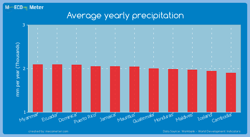 Average yearly precipitation of Mauritius